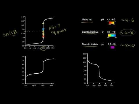 Titration Curves And Acid-base Indicators | Chemistry | Khan Academy