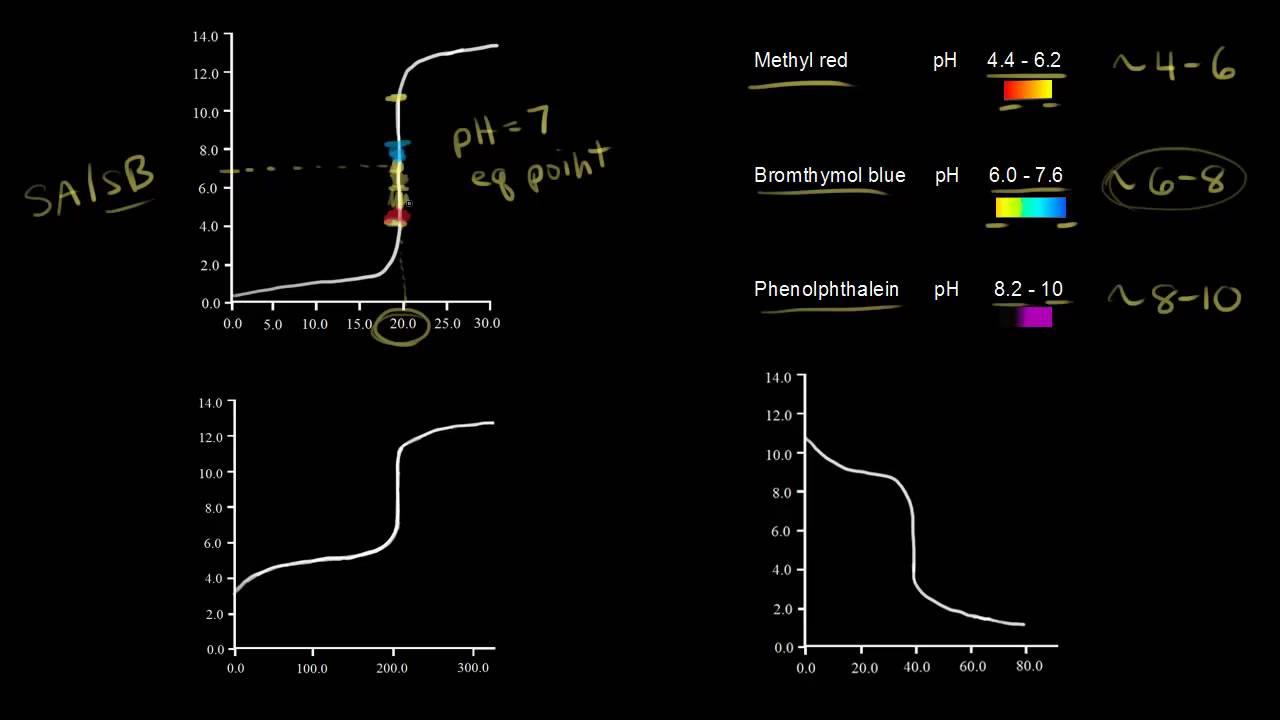 small resolution of acid solution diagram