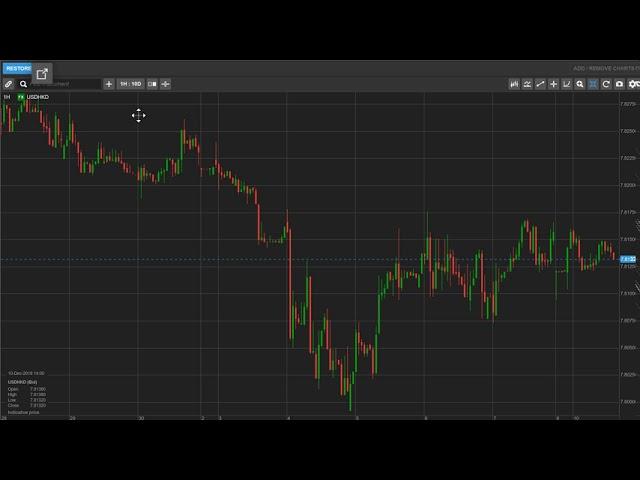 Viewing Charts in ELANA Global Trader