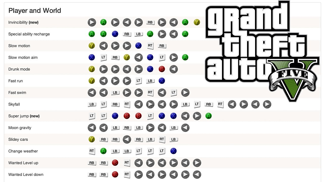 GTA V (5) ALL 31 CHEATS! Xbox One & PS4 (Invincibility