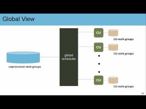 OpenCL GPU Architecture
