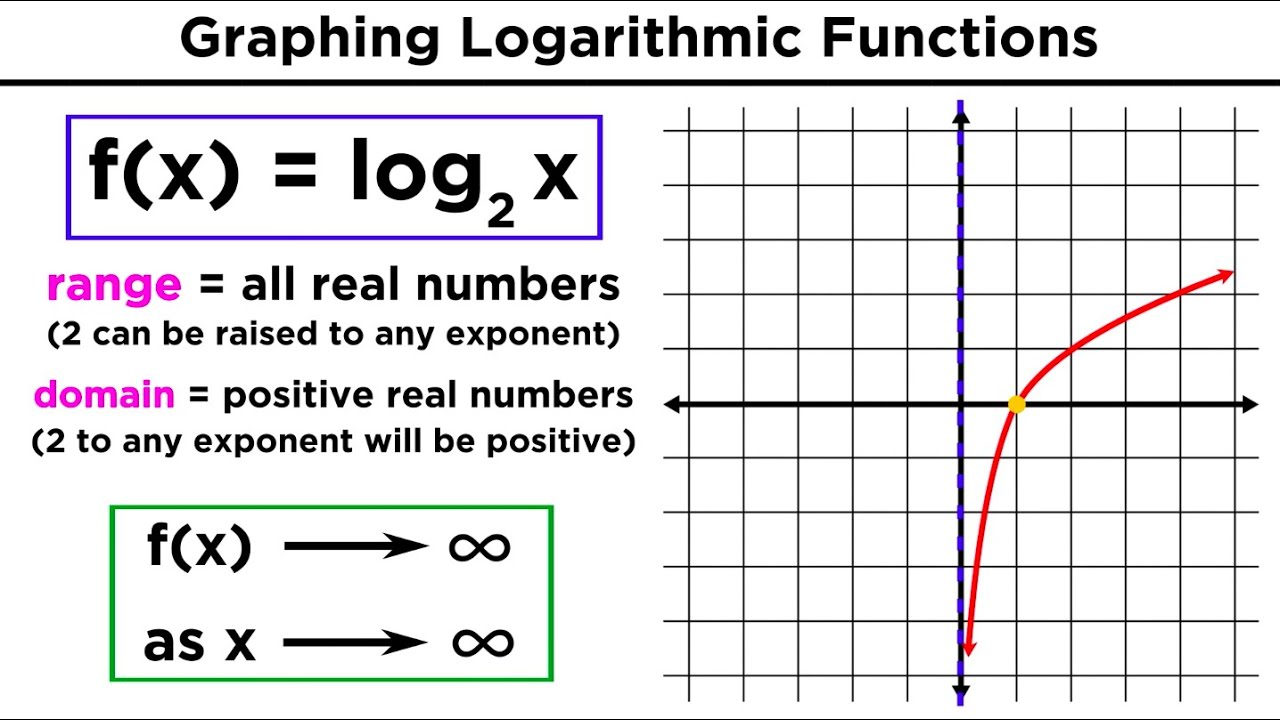 Logarithms Part 1: Evaluation of Logs and Graphing