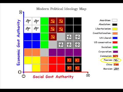 Saving the world 1 video at a time the political spectrum youtube gumiabroncs