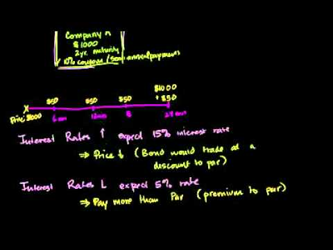 Khan Academy - Bond Prices and Interest Rates