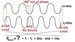 Physics - Mechanics: Sound and Sound Waves (30 of 47) Beat Frequency