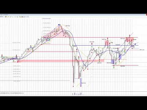 Volatility Windows & Pivots Defined