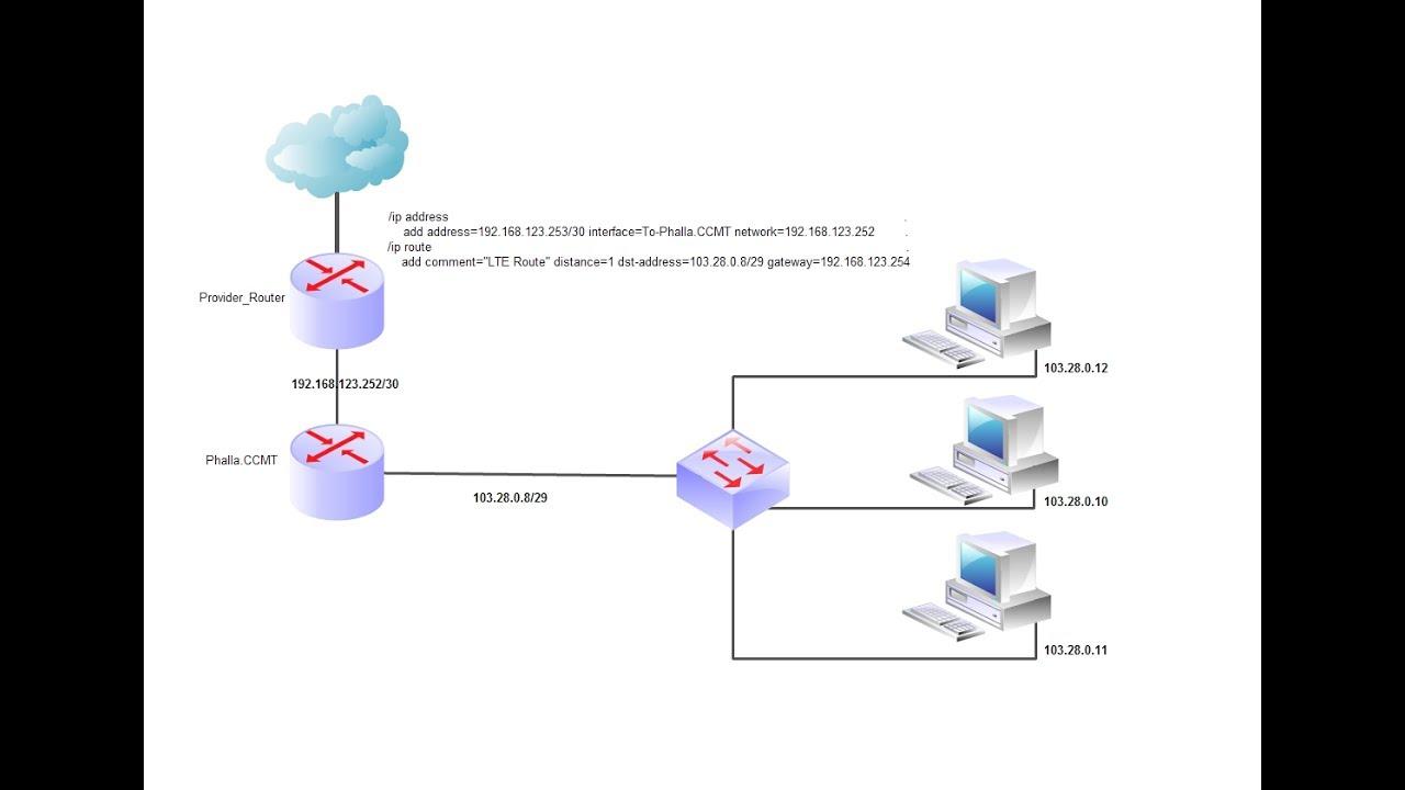 Mikrotik Deliver | Provide Public IP to our LAN