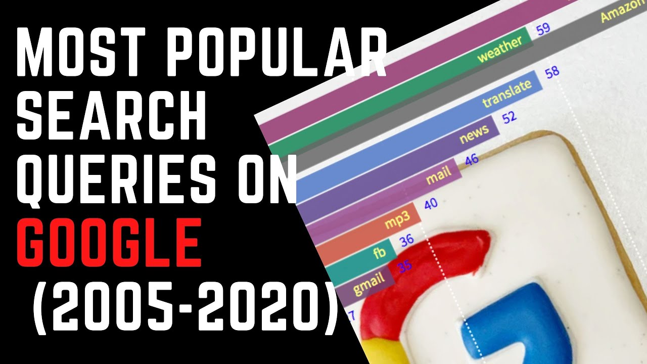 Most Popular Search Queries on Google (2005-2020) Worldwide