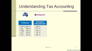 Accounting for Income Tax - Part 1/7