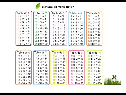 0240 ce1 comprendre la multiplication avec la p dagogie for Les table de multiplications