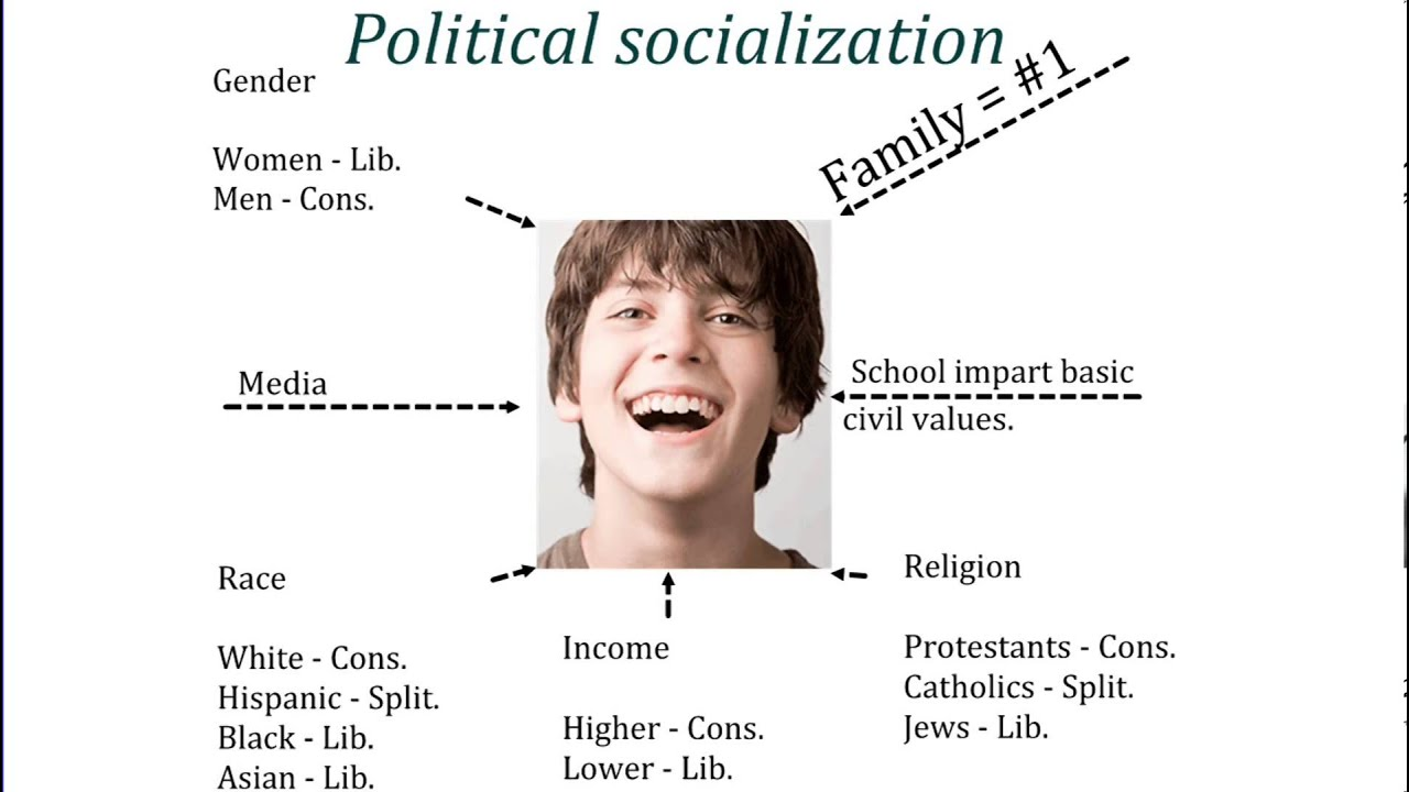 the importance of political socialization Political socialization is the process by which parents, peers, relatives, and other people teach children about political beliefs, values, and attitudes.