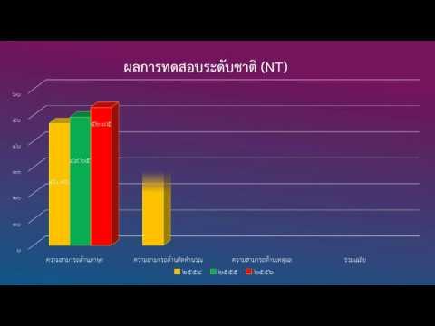 ผลการทดสอบระดับชาติ(NT) 3ด้าน ปีการศึกษา2554-2556 โรงเรียนสายน้ำทิพย์