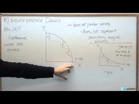 Microeconomics: Why Indifference Curves are Convex