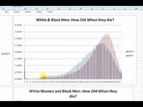 Probability and Death: Life Expectancy Part 1