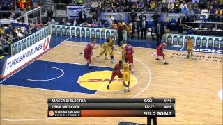 Euroleague RS Game 7: Maccabi Electra Tel Aviv - CSKA Moscow 61:84