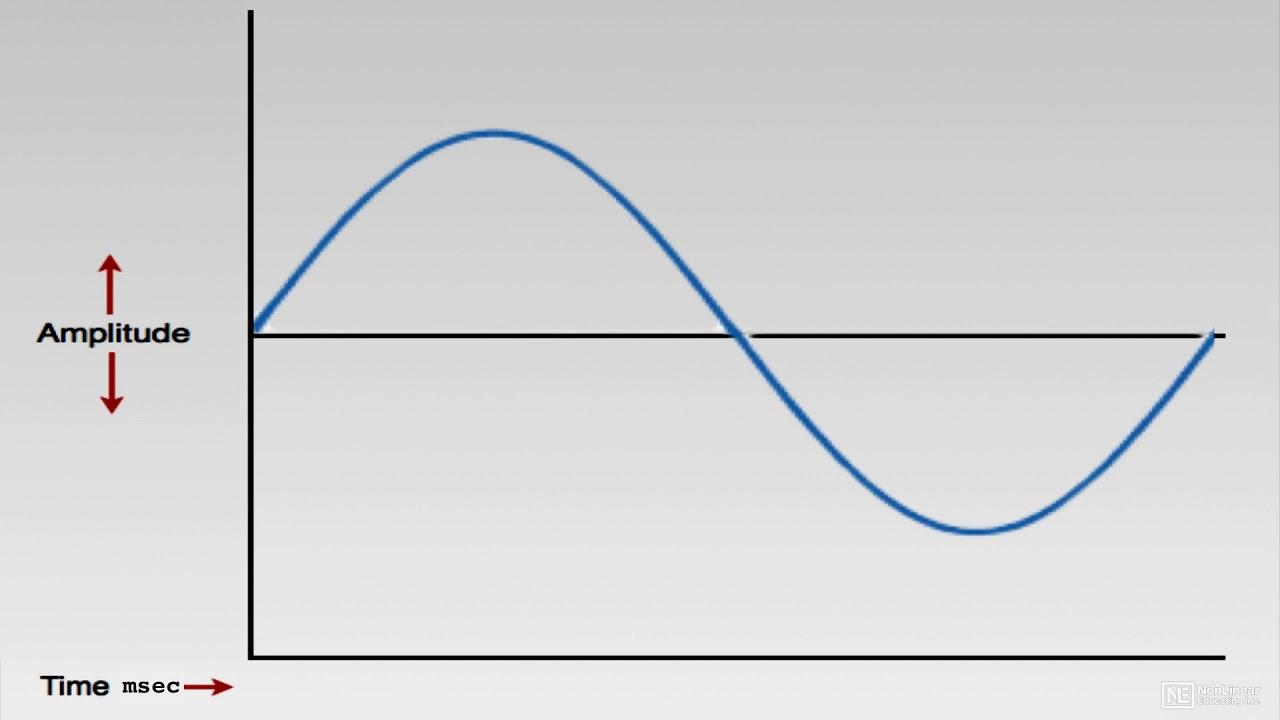 Großartig Sounddiagramme Zeitgenössisch - Elektrische Schaltplan ...
