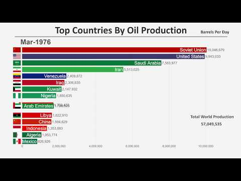 Top 15 Countries by Oil Production (1965-2018)