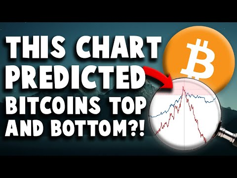 THIS ONE BITCOIN CHART PREDICTED THE BOTTOM U0026 TOP OF THE BULL MARKET! | CRYPTO PRICE NEWS UPDATE
