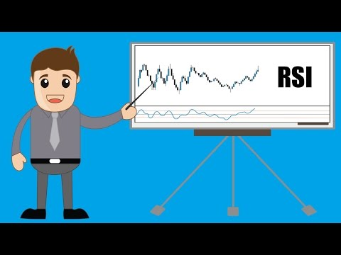 Learn Forex - RSI - Relative Strength Index