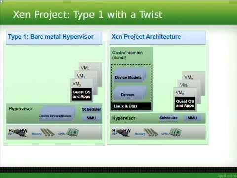 LinuxFest Northwest 2015: The Bare-Metal Hypervisor as a Platform for Innovation