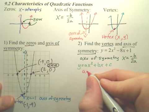 Characteristics Of Quadratic Functions Algebra 1