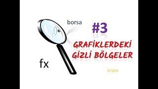 FOREKS GRAFİKLERDEKİ GİZLİ BÖLGELER #3 (Forex Arz Talep Bölgeleri)