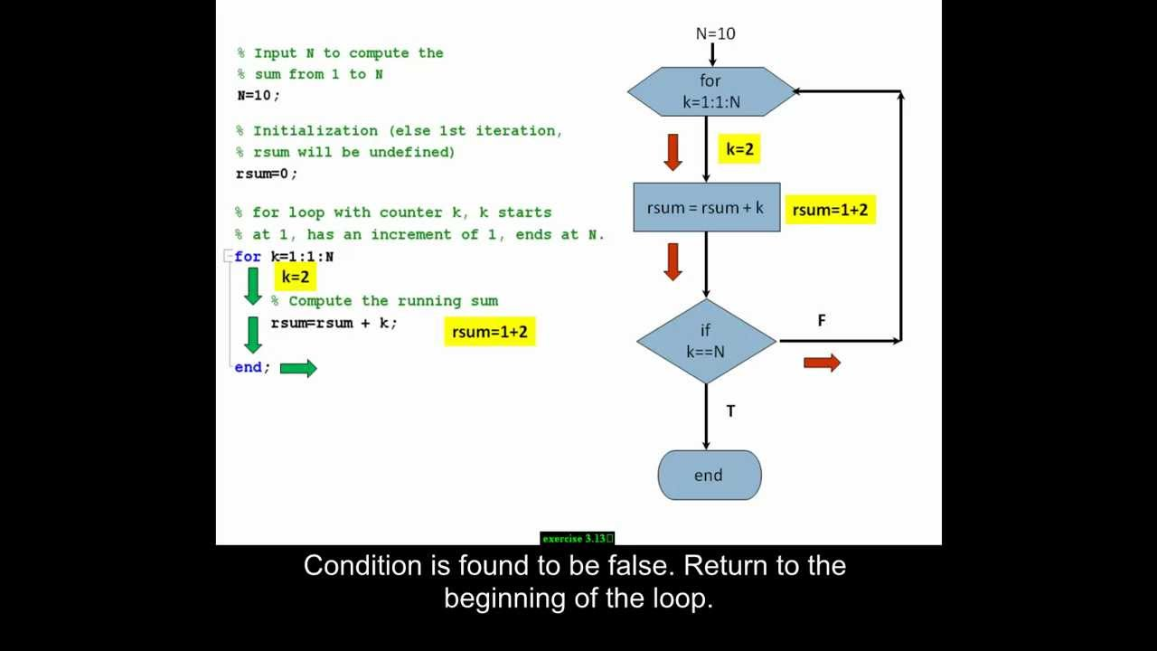 Using a for loop in MATLAB to compute the sum of all integers from 1 to N