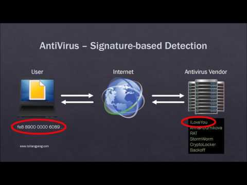 How Does Antivirus Software Work And How To Evade It