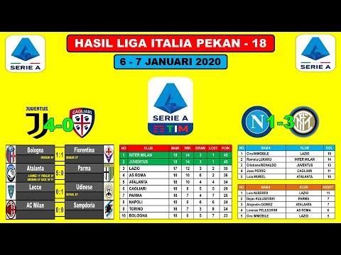 Hasil Liga Italia Tadi Malam ~ Juventus VS Cagliari Dan Napoli VS Inter Milan Serie A Italy 2020