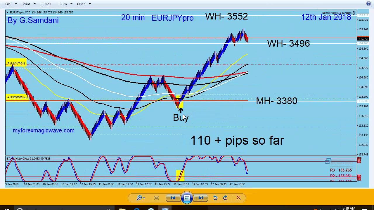 EUR USD AUD GBP JPY CAD Etc