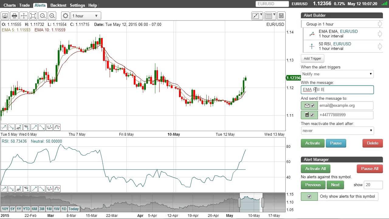 Bullish option trading strategies