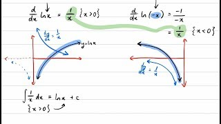 Logarithms as Primitive Functions (Why are there absolute value signs?)