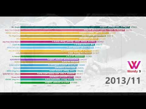 [DATA VISUALIZATION]TOP20 MALE GROUPS&SOLO GAON 'ALBUM SALES' 2010 - 2018/08