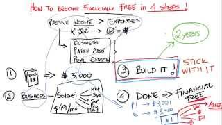 How to become financially free in 4 steps