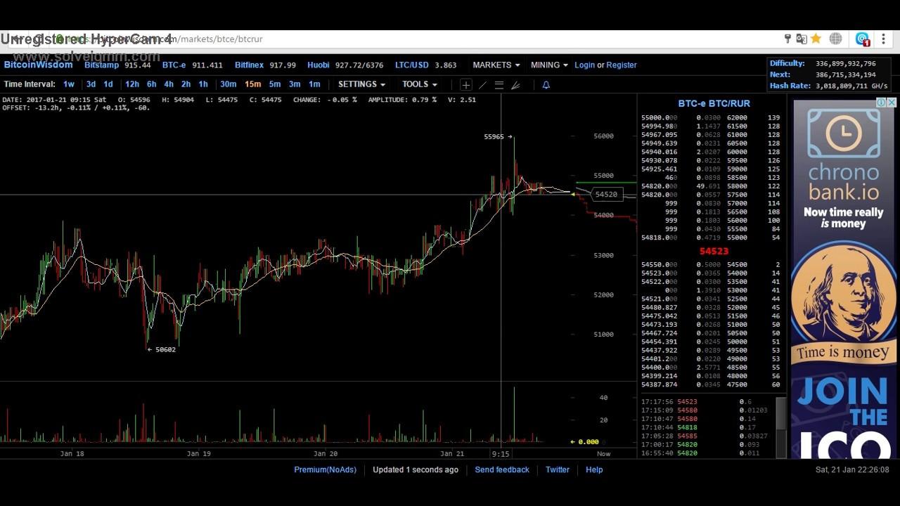 Торговля биткоинами на бирже