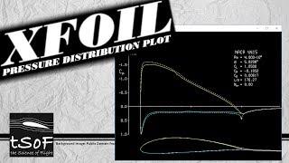 XFOIL Tutorial 2: Verdeling van de Druk Plot - Viskeus (Cp vs x/c)