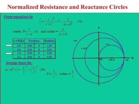 Belajar smith chart itu mudah youtube belajar smith chart itu mudah ccuart Choice Image