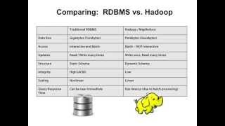 Hadoop MapReduce Fundamentals 5 of 5