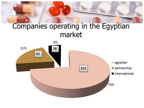 The pharmaceutical industry in Egypt