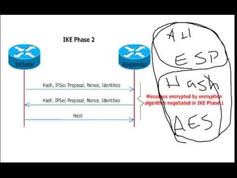 IPSec is easy -  Part01 - Farsi Edittion