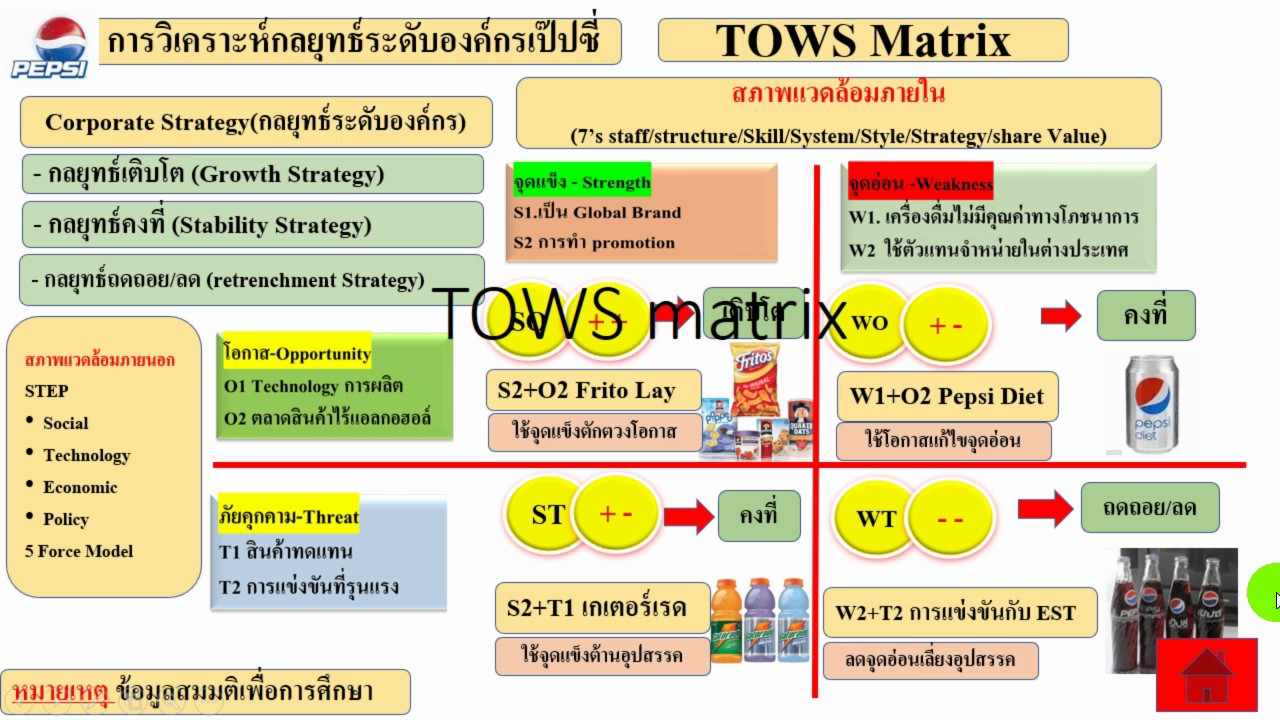 red bull tows matrix An analysis of the soft drinks market, including macro and micro environment in relation to red bull we will be looking at the pestel forces and the effects they have on the business, as well as using tows to identify the critical success factors.