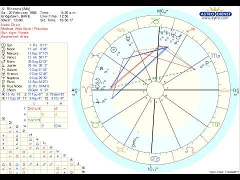 Astrology Rihanna