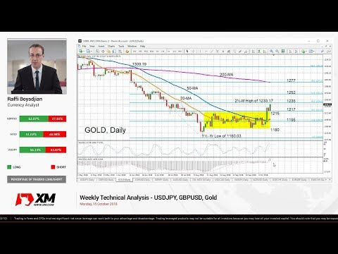 Weekly Technical Analysis: 15/10/2018 - USDJPY, GBPUSD, Gold