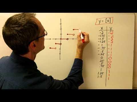 Greatest Integer (Step) Function