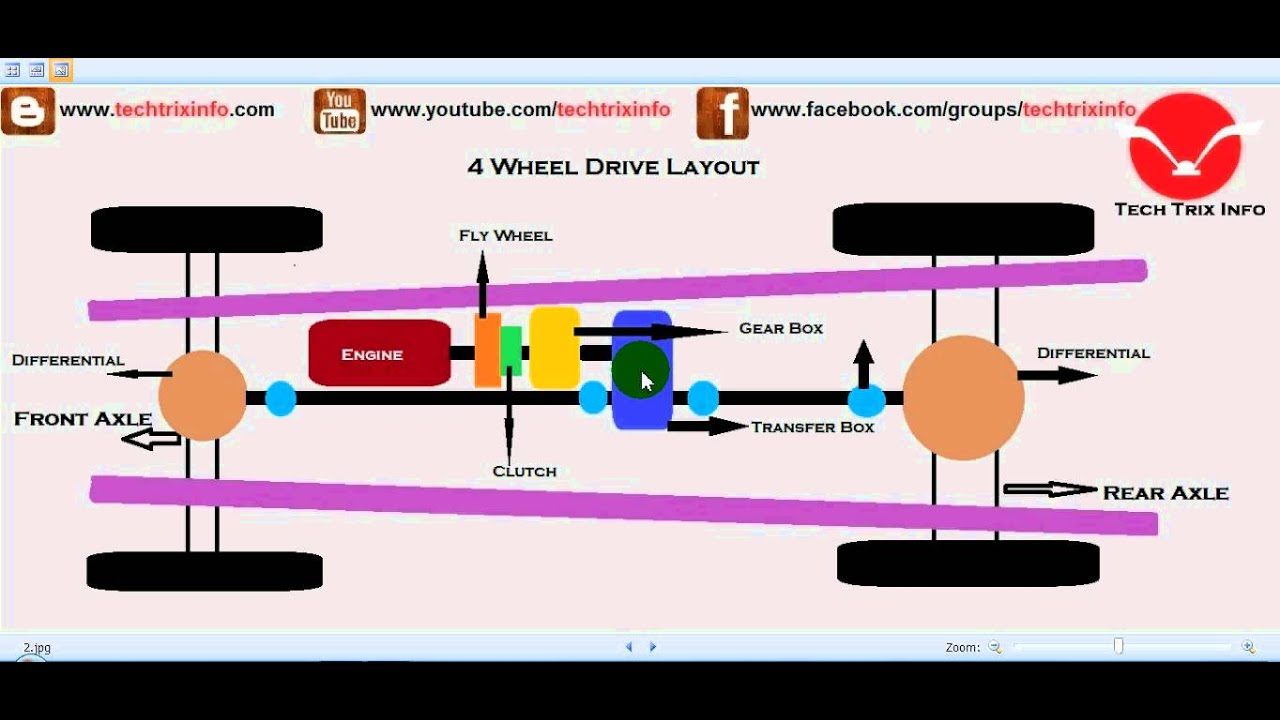 how four wheel drive works 4wd  [ 1280 x 720 Pixel ]