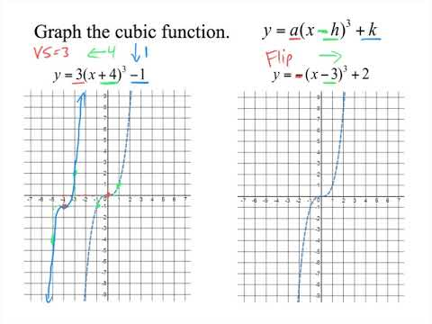 Transforming of Cubic Functions