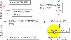 Consolidate Inter Company Bond Effective Interest Rate Method
