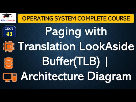 Paging with Translation LookAside Buffer(TLB) | Complete Architecture Diagram