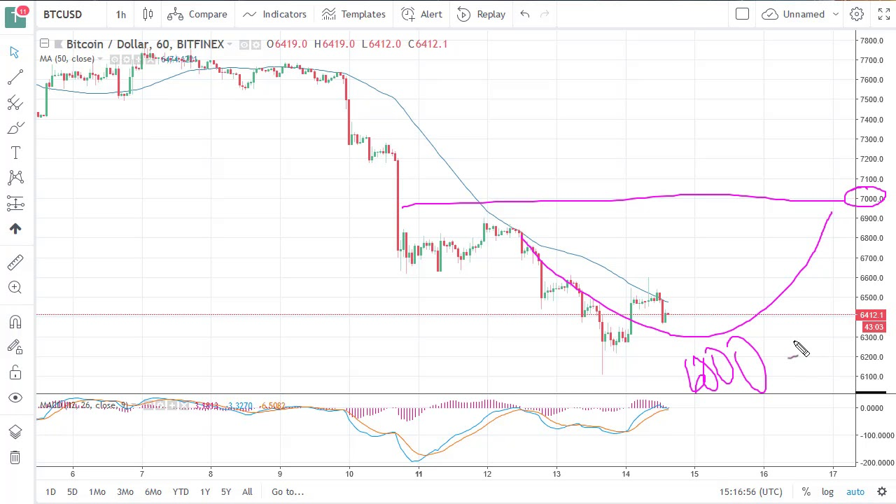 Bitcoin Btc Usd Technical Ysis June 15 2018 By Fxempire