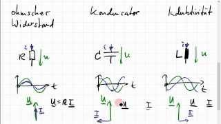 Kondensator und Induktivität als komplexe Widerstände; Zeigerdiagramm